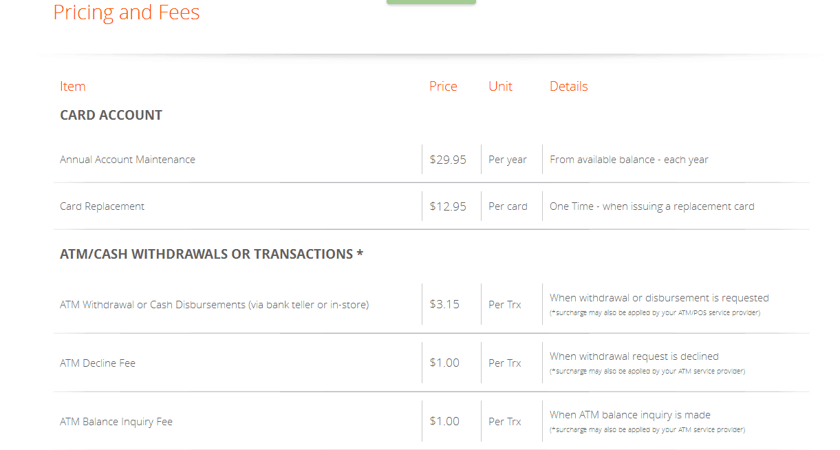 payoneer fees and charges