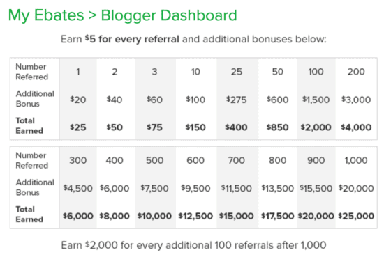 passive income opportunities with ebates