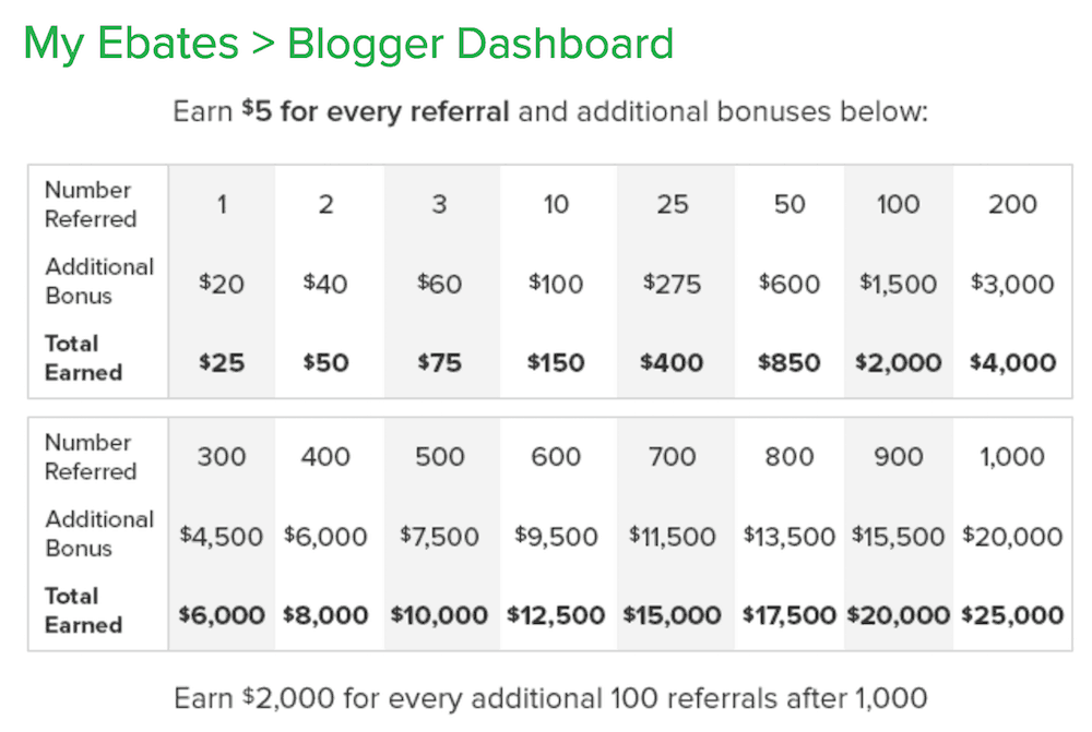 rakuten referral cashback bonuses