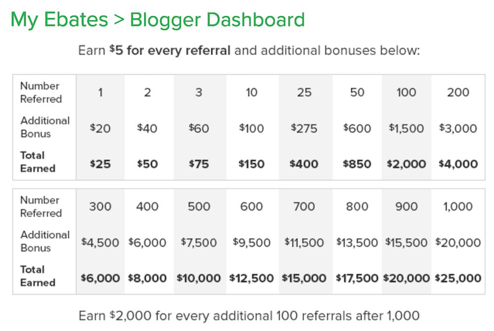 ebates referral cashback bonuses
